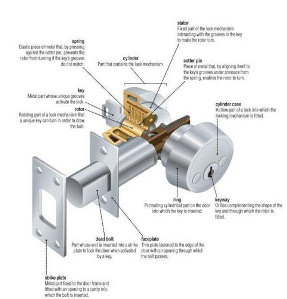 What Are the Parts of a Door Lock Called